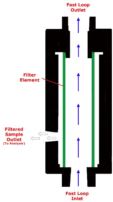 fast loop filter design