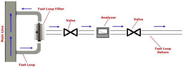 fast loop filters